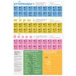 Магнитный постер Химия Питания