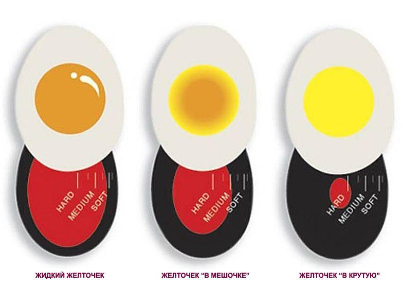 Таймер для варки яиц купить